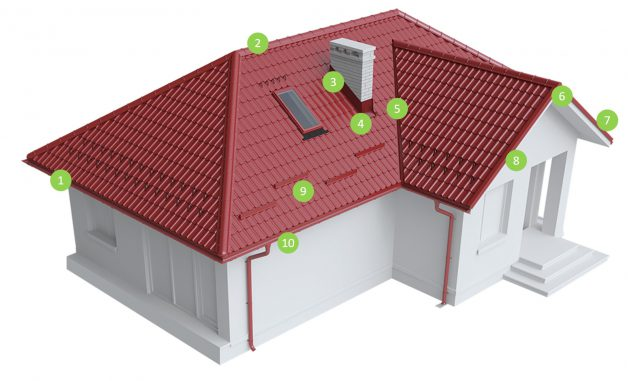 Sistemul complet de acoperis RoofArt