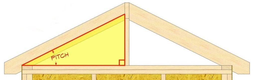 Cum să alegi tipul de învelitoare în funcție de panta acoperișului