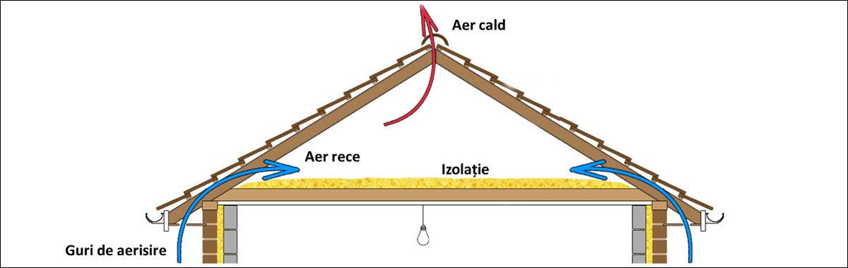 rolul ventilarii acoperisului